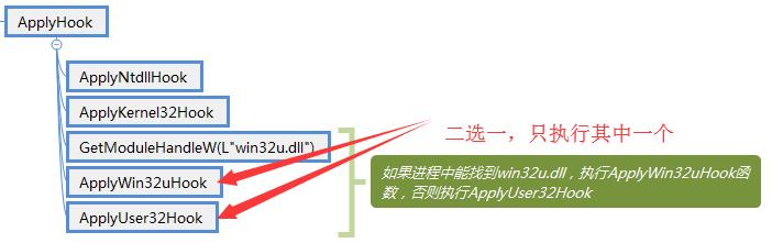 ApplyHook函数调用结构图
