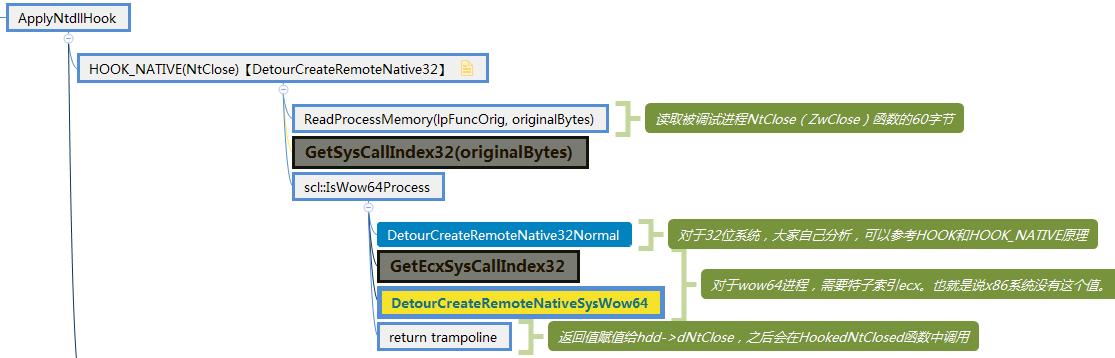 DetourCreateRemoteNative32流程