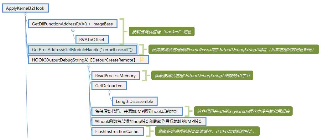 OutputDebugStringA的Hook流程